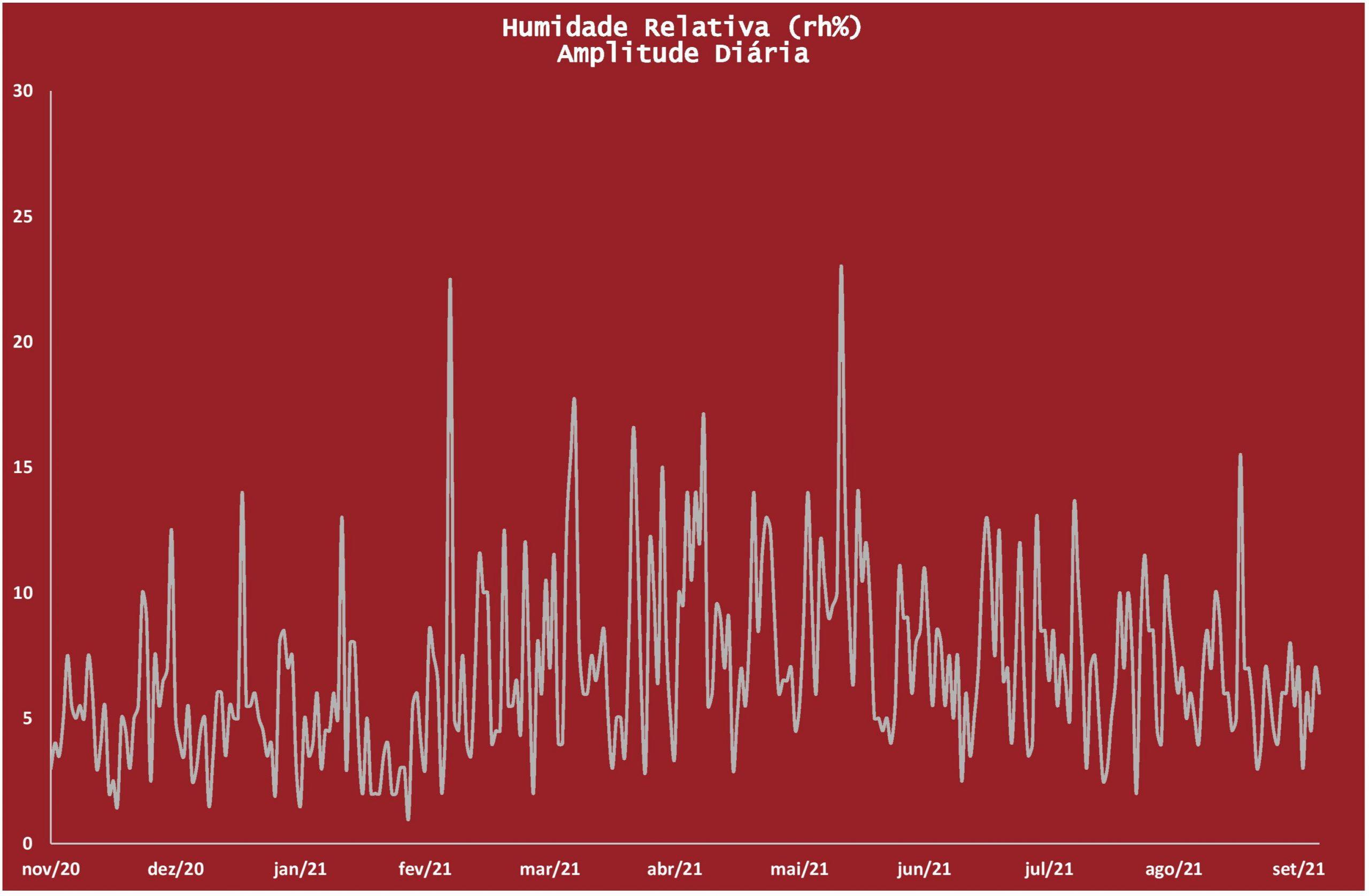Amplitude diária da humidade relativa